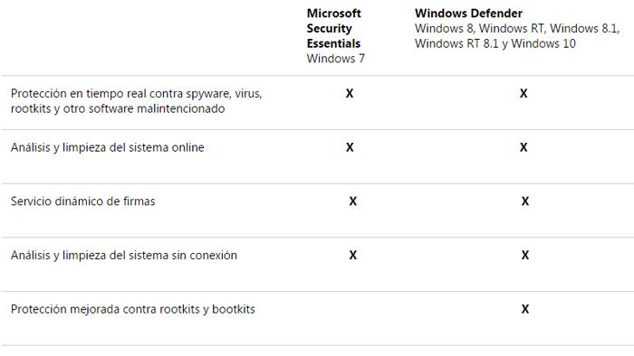 descargar antivirus microsoft security essentials gratis para windows 7